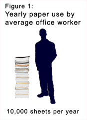 Figure 1: Yearly paper use by average office worker - 10,000 sheets